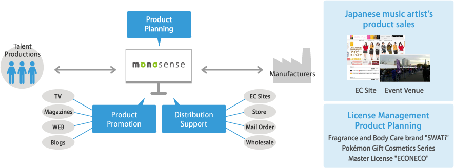 monosense (Producing and Licensing Business)